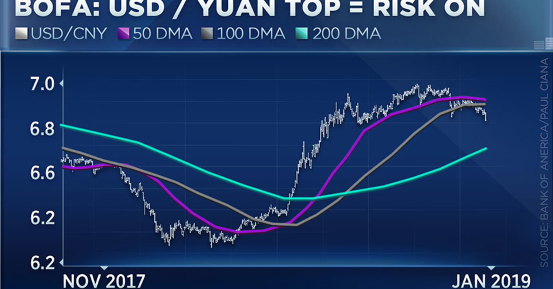Stock market rally has legs suggests BofA currency chart