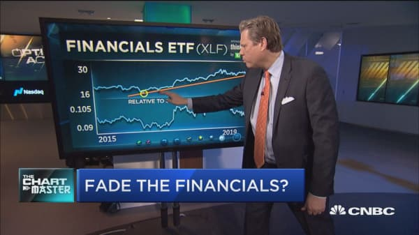 Top technician says it's time to fade the financials heading into earnings
