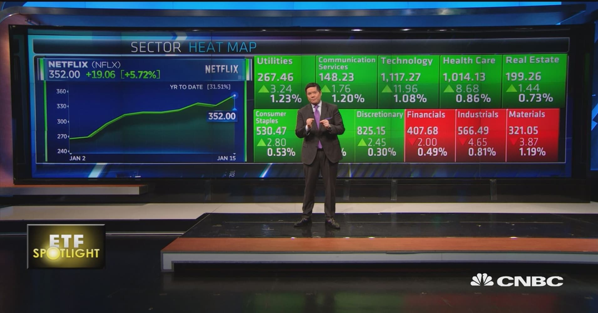 ETF Spotlight: Netflix is the best performer of the day