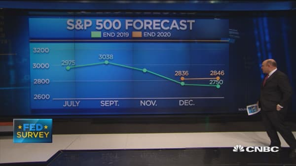 Fed Survey: S&P forecast steadies, fed rate cuts now a possibility