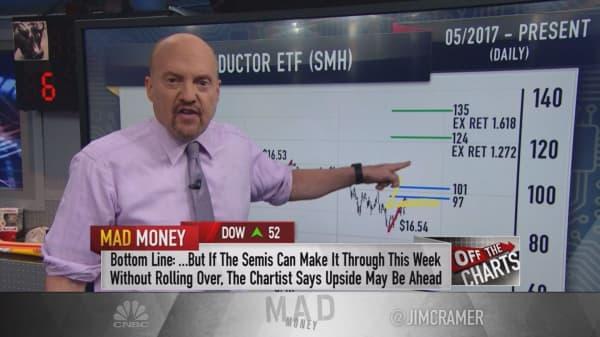 Charts show 'serious' hurdles facing chipmaker stocks: Cramer