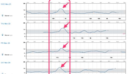 Data that shows blood sugar spikes