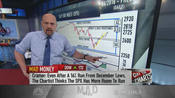 Cramer: Charts suggest investors 'can afford to be cautiously optimistic'