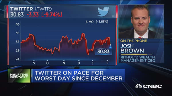 Is Twitter a buy after earnings?