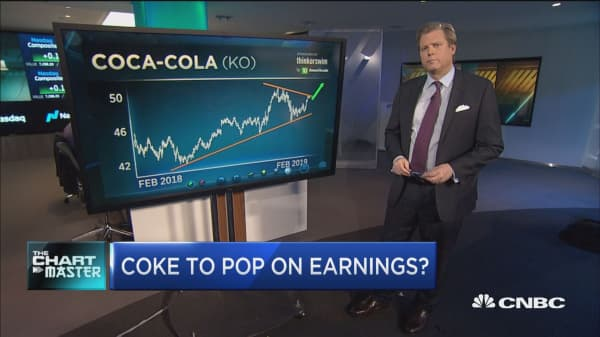 Charts point to pop in Coca-Cola shares