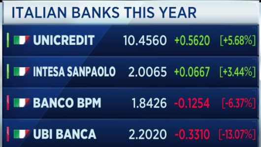 Share performance of Italian banks since the start of the year until February 11, 2019.