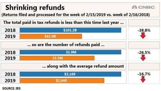 Here's why the average tax refund check is down 16% from last year