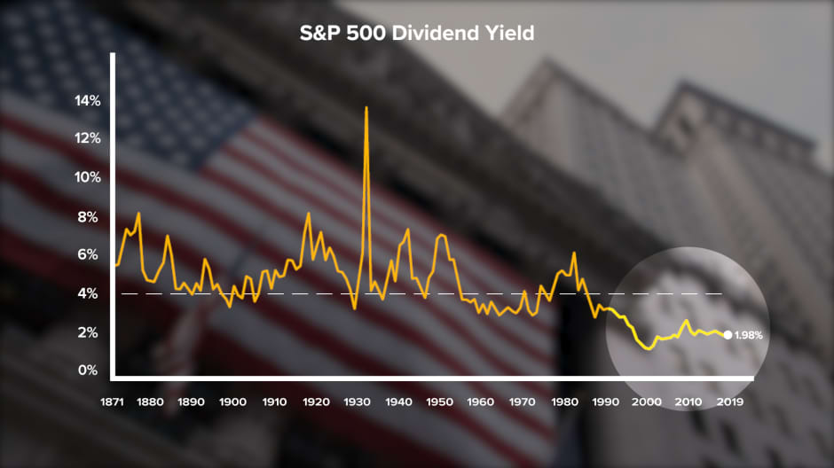 Graph showing S&P 500 Dividend Yield since the 1870s