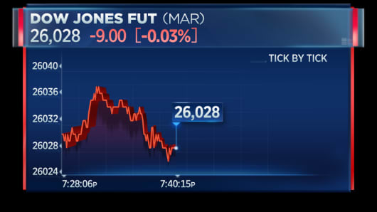 US futures trading halted due to CME technical problems