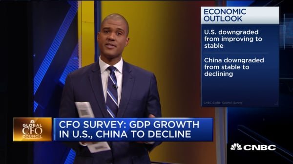 Global CFOs expect US, China GDP growth to slow
