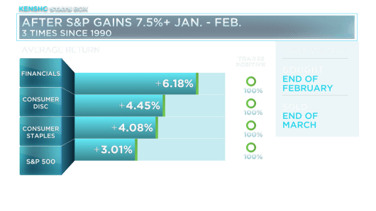 After S&P Gains 7.5%+ in Jan & Feb
