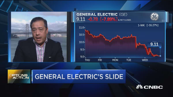 Traders are betting General Electric's slide is about to pick up steam