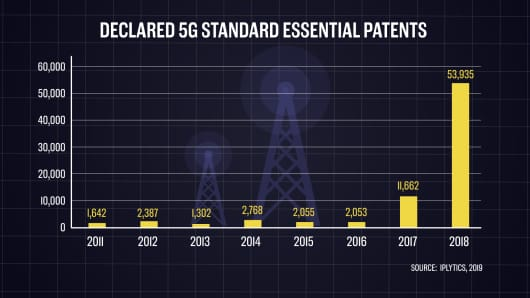 5G SEP's declared over time