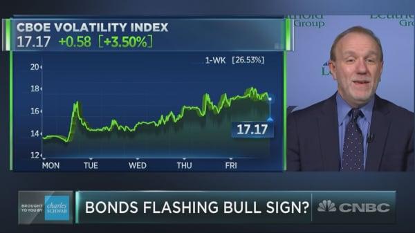 Bonds are sending a bullish signal to the stock market