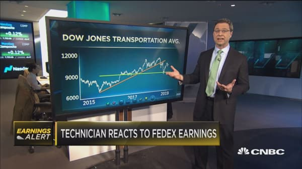 Top technician gives instant analysis to FedEx earnings and the transports