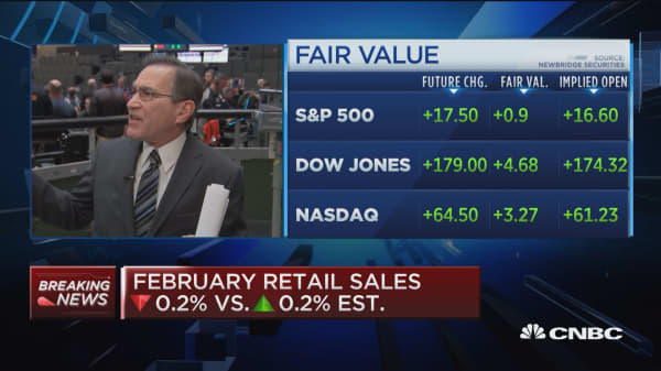 US retail sales fell 0.2% in February, vs 0.3% increase expected