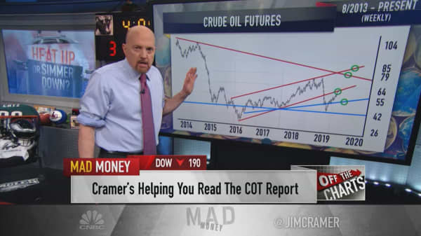 Charts show a double-digit rally could be in store for tech and oil stocks, Jim Cramer says