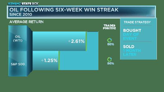 Oil following six-week win streak