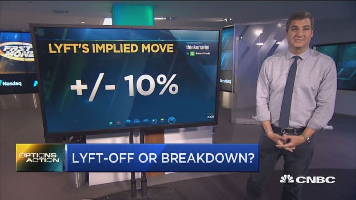Options Action, Wall Street, Increase Profits, Limit
