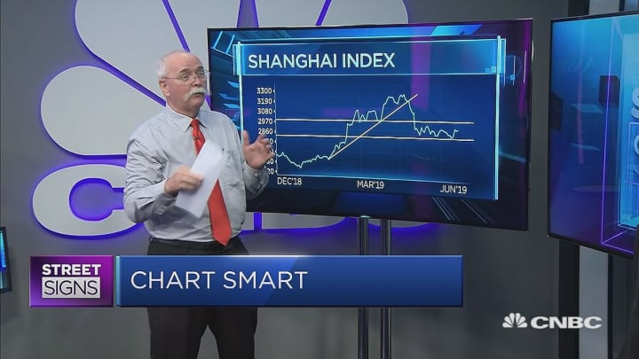 The Shanghai index is making a 'major turnabout': Daryl Guppy