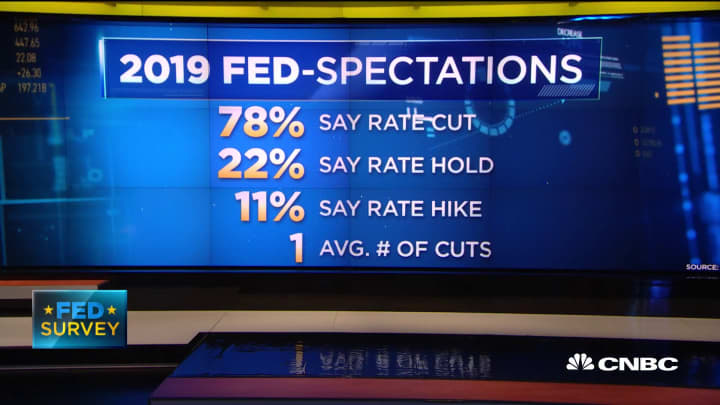 CNBC Fed Survey: 78% expect a rate cut in 2019