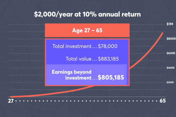 David Bach: This simple chart changed the way I think about money