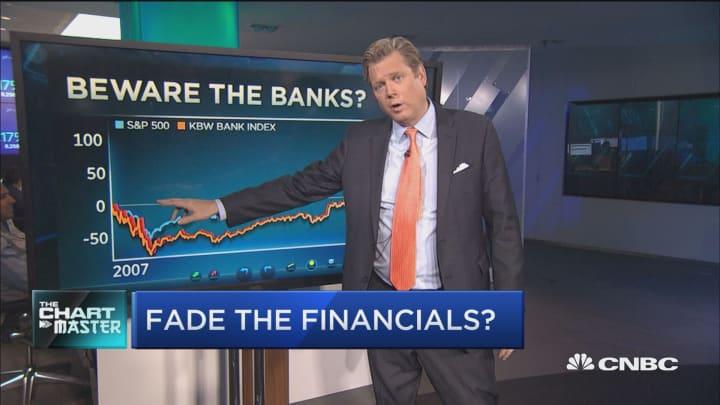 Top technician says big banks an alpha-free zone