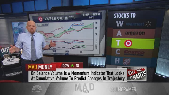 Charts show more upside in Walmart, Target and Costco, Jim Cramer says