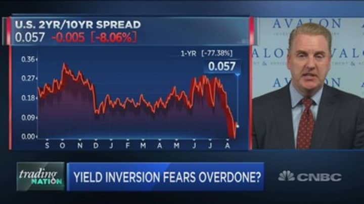 This trend suggests you can't use the inverted yield curve to time the market