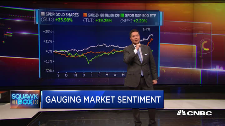 Here's how to gauge rapidly changing market sentiment