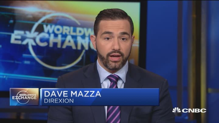 Mazza: divergence in growth and value stocks