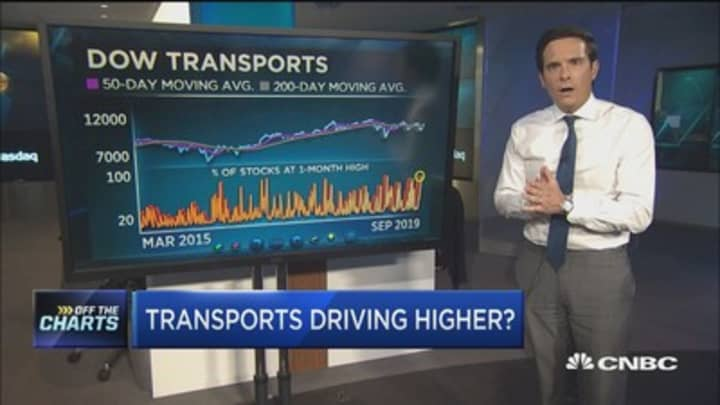 Technician: Transports are driving higher, here's what the charts say