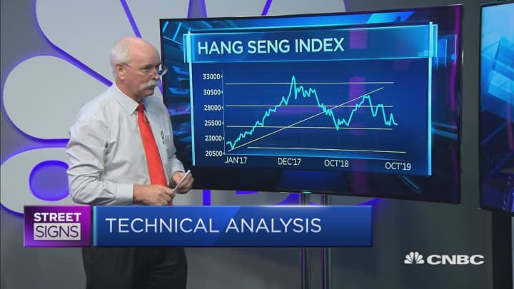There's a 'beautiful trade' for the Shanghai Composite: Daryl Guppy