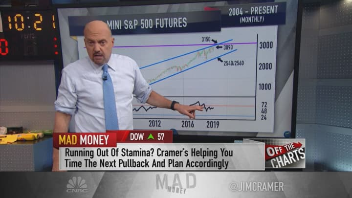 This bearish scenario in the S&P 500 is 'on the table,' says Jim Cramer