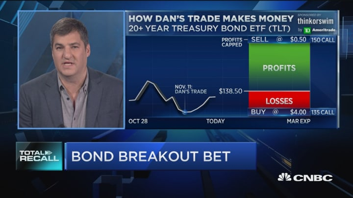 Here's how one trader is playing the bond breakout