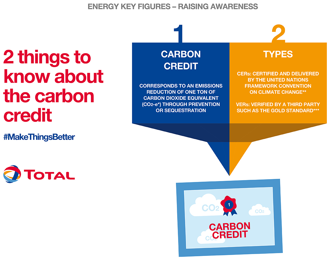 Two things to know about the carbon credit